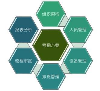 中国网报道:通芝科技新推出集团精细化考勤管理系统解决方案(图3)